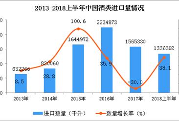 2018年上半年我国酒类的进口数量有所回升:同比增长38.1%