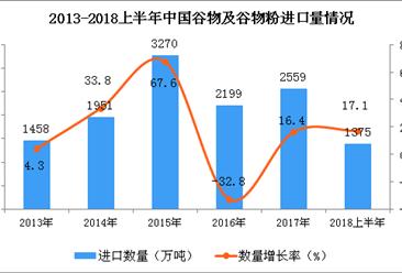 2018年6月中国谷物及谷物粉进口金额为558.6百万 同比增长6.5%