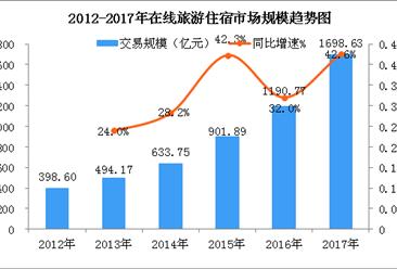 中國在線旅游住宿市場發展現狀分析:市場規模約1700億 大增42.6%(圖)