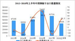 2018年上半年中国辣椒干出口数据分析:出口量、出口额同比增长均超25%(附图表)