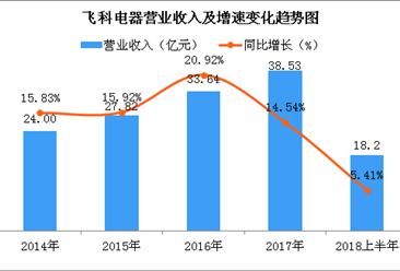 三张图看懂飞科电器2018上半年经营业绩:电动剃须刀营收占比近七成(图)