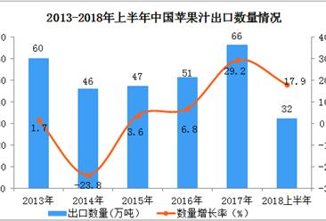 2018上半年中國蘋果汁出口數據分析:出口額同比增長27.8%(附圖表)