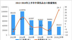 2018年上半年中国乳品出口额同比增长118.6%  接近2017年全额(附图表)