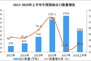2018年上半年中国出口柴油金额达60.74亿美元,同比增长52.6%(附图表)