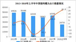 2018年1-6月中國豬肉罐頭出口數據分析:6月出口量同比增長39.4%(附圖表)