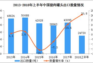 2018年1-6月中国猪肉罐头出口数据分析:6月出口量同比增长39.4%(附图表)