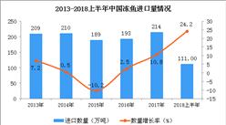 2013-2018上半年中国冻鱼进口量分析(附图)