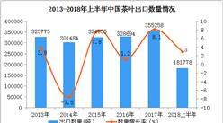 2018年1-6月中国茶叶出口数据分析:6月出口量同比增长23.8%