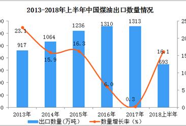 2018上半年中国煤油出口数据分析:出口额同比增长42.1%(附图表)