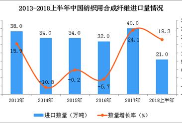 2018上半年中国纺织用合成纤维进口量及金额增长情况分析