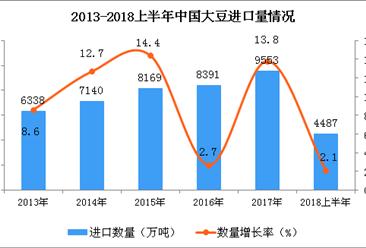 2018年上半年中国大豆进口量为4487万吨 同比增长2.1%
