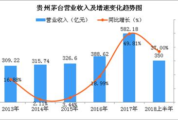 数读贵州茅台2018上半年业绩:实现营收约350亿 同比增长37%