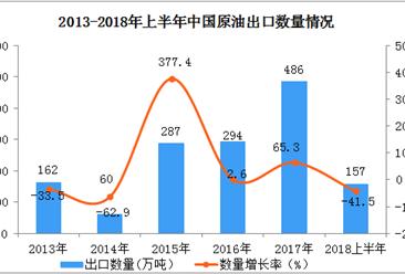 2018上半年中国原油出口数据分析:出口量同比下降41.5%(附图表)