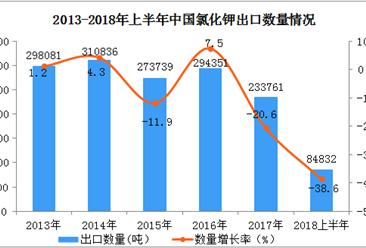 2018年上半年中国氯化钾出口量、出口额同比下降均超过三成