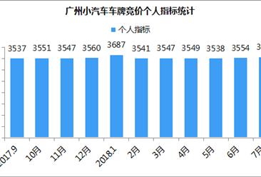 2018年7月广州小汽车车牌竞价数据分析:个人最低成交价悬崖式下跌(图表)