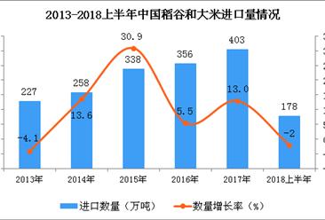 2018年6月中国稻谷和大米进口量出现下滑 同比下降43.4%