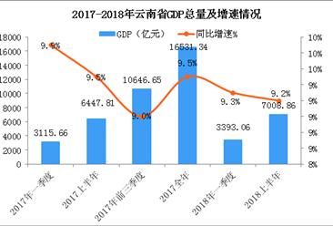 2018年上半年云南省经济运行情况分析:GDP同比增长9.2%(附图表)