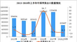 2018上半年中国苹果出口数据分析:出口量同比下降6.9%(附图表)