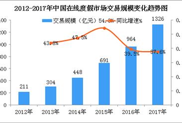 中国在线旅游度假市场发展现状分析:市场规模同比增长37.6%(图)