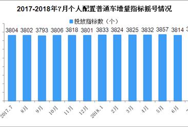 2018年7月天津车牌摇号预测:个人车牌摇号中签率或上涨(附查询网)