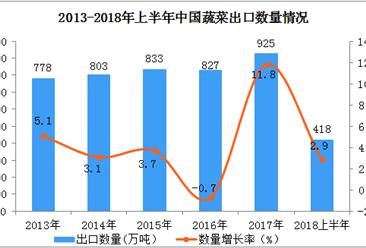 2018年1-6月中国蔬菜出口数据分析:6月出口量同比下降20.2%(附图表)