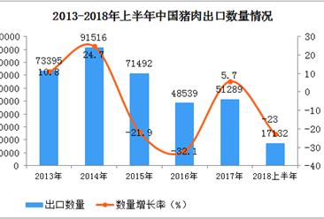 2018上半年中国猪肉出口数据分析:出口量同比下降23%(附图表)