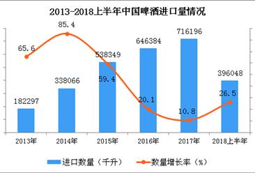2018年上半年我国啤酒进口量总体呈上升趋势 同比增长15.5%