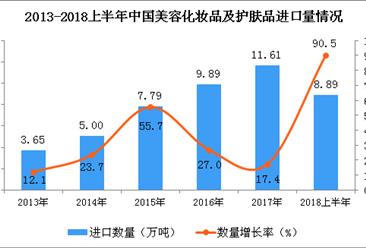 2018上半年中国美容化妆品及护肤品进口量及金额增长情况分析:同比增长90.5%