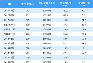 2018年上半年中国液晶电视出口情况一览表(附图表)