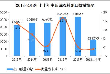 2018年上半年中国洗衣粉出口量同比下降1%  出口额同比增长7.3%