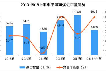 2018年上半年中國褐煤進口量分析:同比增長49.6%