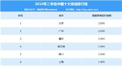 2018年二季度中國十大堵城排行榜