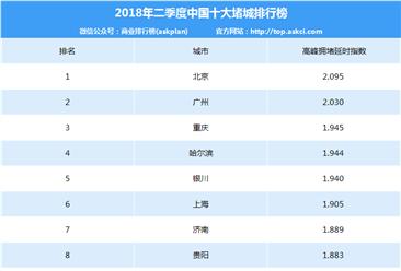 2018年二季度中国十大堵城排行榜