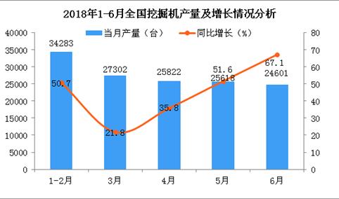 2018年上半年工程机械行业主要产品产量统计分析