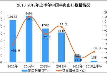 2018上半年牛肉出口数据分析:出口量同比下降66.9%(附图表)