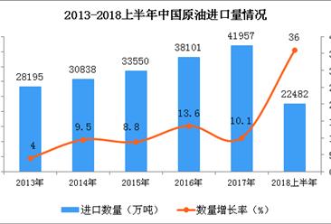 2018年上半年中国原油的进口数量稳步上升:同比增长36%