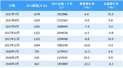 2018年上半年中國平板電腦出口情況一覽表(附圖表)