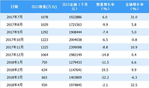 2018年上半年中国平板电脑出口情况一览表(附图表)
