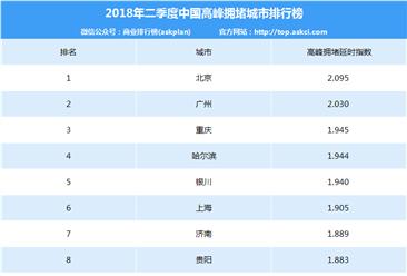 2018年二季度中国高峰拥堵城市排行榜(TOP100)