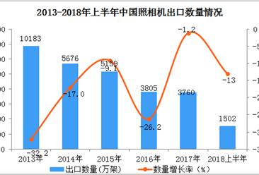 2018年上半年中国照相机出口数据分析:出口量同比下降近13%(附图表)
