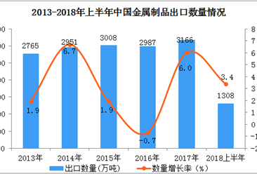 2018年上半年中国金属制品出口额、出口量双双同比增长(附图表)