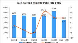 2018上半年中國空調出口數據分析:出口額同比增長13.7%(附圖表)