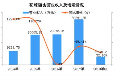 2018年婚庆行业市场规模将突破18000亿元 婚庆行业五大核心企业分析(图)