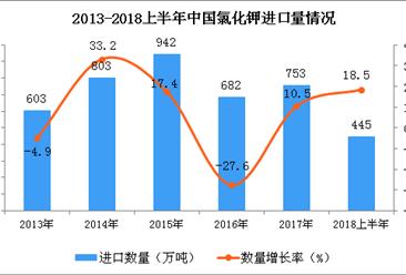 2018年上半年中国氯化钾进口量为445万吨 同比增长18.5%