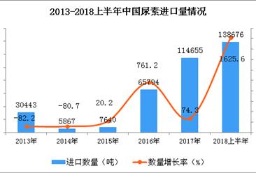 2018年上半年中国尿素进口量为138676吨