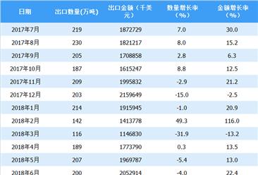 2018年上半年中国陶瓷出口数据分析(附图表)