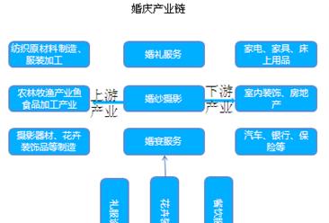 婚庆行业产业链分析及未来发展趋势预测(图)