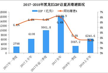 2018年上半年黑龙江经济运行情况分析:GDP同比增长5.5%(附图表)