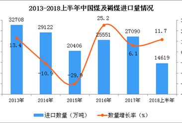 2018年上半年中國煤及褐煤進口量為14619萬噸 同比增長11.7%