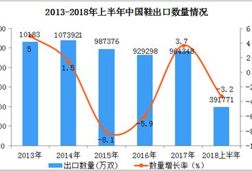 2018年上半年中国鞋出口双双同比下降(附图表)